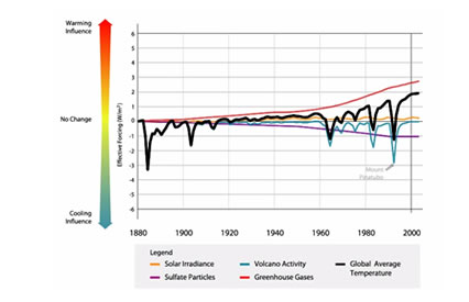 Key Warming and Cooling Influences