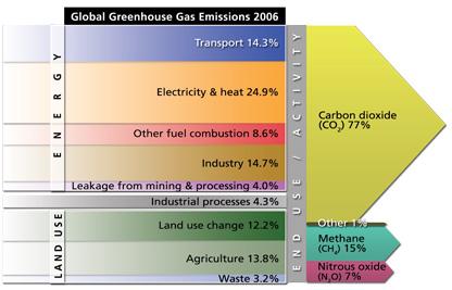 fossil fuels carbon emissions