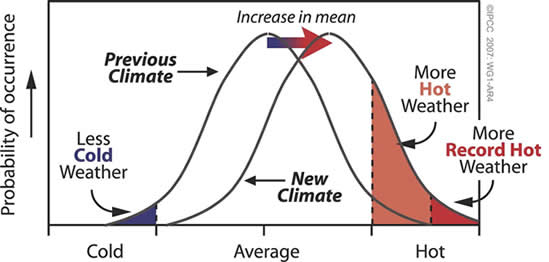 Climate communication overview climate change shifts the odds for extreme weather events sciox Image collections