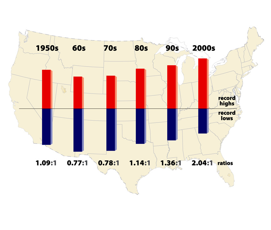 climate communication heat waves the details figure 3 the ratio of record daily temperature highs to record daily lows observed at about 1 800 weather stations in the 48 contiguous united states from