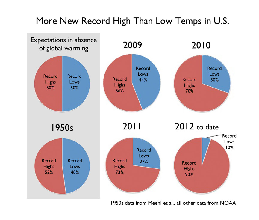 Climate Communication Heat Waves The Details